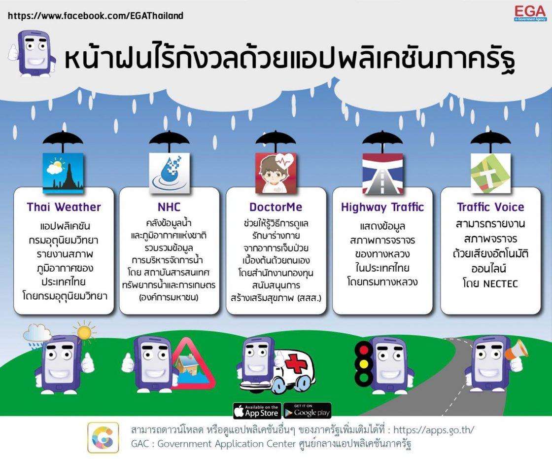 Apps for Rainy Season