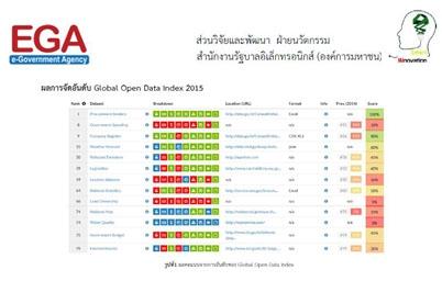 ดัชนีการเปิดเผยข้อมูลทั่วโลก Global Open Data Index 2015
