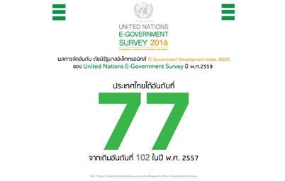กระทรวงไอซีที ปลื้ม UN ยกอันดับรัฐบาลอิเล็กทรอนิกส์ไทยขึ้นถึง 25 อันดับในรอบ 2 ปี