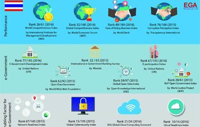 รวมผลการจัดอันดับจากสถาบันทั่วโลกในมิติต่างๆ ของรัฐบาลอิเล็กทรอนิกส์