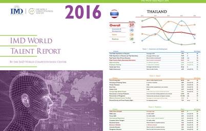 ผลการจัดอันดับประเทศที่มีความเป็นเลิศในด้านบุคลากรผู้มีความสามารถ 2016 หรือ World Talent Report 2016