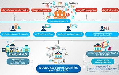 แผนพัฒนารัฐบาลดิจิทัลของประเทศไทย พ.ศ. 2560 - 2564