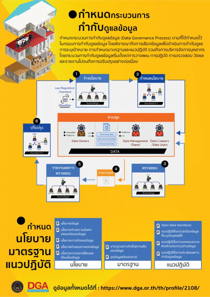 Data Governance Framework04