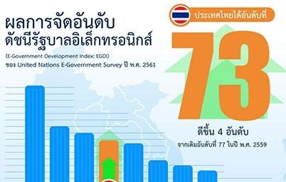 ผลการจัดอันดับ ดัชนีรัฐบาลอิเล็กทรอนิกส์ (E-Government Development Index: EGDI) ของ United Nations E-Government Survey ปี พ.ศ. 2561