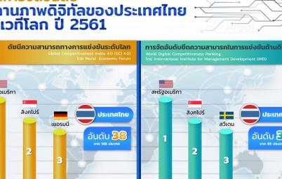 สถานภาพดิจิทัลประเทศไทยแกร่งแค่ไหน ในเวทีโลก ปี 2561