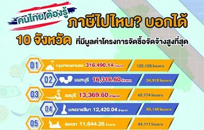 คนไทยต้องรู้  ภาษีไปไหน? บอกได้  10 จังหวัด ที่มีมูลค่าโครงการจัดซื้อจัดจ้างสูงสุด