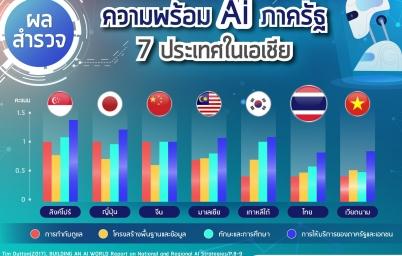 ส่องผลสำรวจความพร้อม AI ภาครัฐ 4 ด้าน ของ 7 ประเทศในเอเชีย