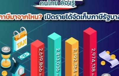 เปิดผลรวมรายได้จัดเก็บภาษีของรัฐบาล ปี 2558-2561