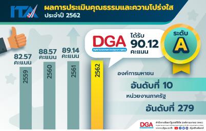 """DGA ได้ผลประเมิน ITA ประจำปี 2562 ระดับ A ได้ 90.12 คะแนน ส่งผลให้ก้าวขึ้นสู่องค์กรคุณธรรมและความโปร่งใส """"ลำดับที่ 4"""" และได้ลำดับที่ 10 จาก 40 องค์การมหาชน"""