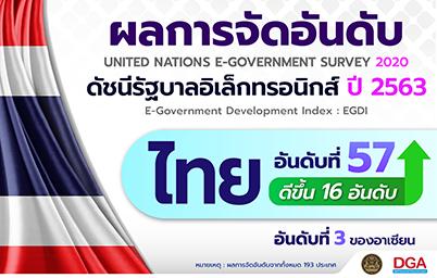 ดัชนีรัฐบาลอิเล็กทรอนิกส์ EGDI 2020 จัดอันดับไทยก้าวขึ้นสู่อันดับที่ 3 ของ ASEAN และพุ่งขึ้น 16 อันดับ จากอันดับ 73 สู่อันดับ 57 จาก 193 ประเทศ