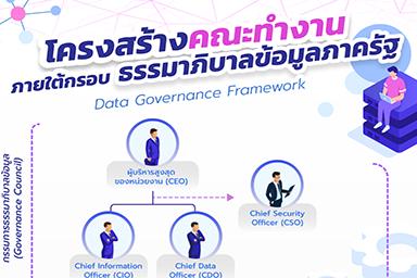 โครงสร้างคณะทำงานเมื่อนำกรอบธรรมาภิบาลข้อมูลภาครัฐ Data Governace Framework มาใช้