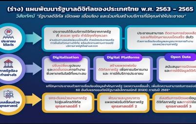 (ร่าง) แผนพัฒนารัฐบาลดิจิทัลของประเทศไทย พ.ศ. 2563 - 2565