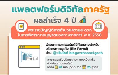 Biz Portal แพลตฟอร์มดิจิทัลภาครัฐ ผลสำเร็จ 4 ปี