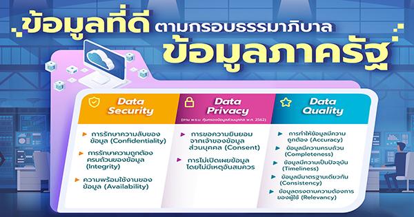 ธรรมาภิบาลข้อมูลภาครัฐ Data Governance ข้อมูลที่ดี