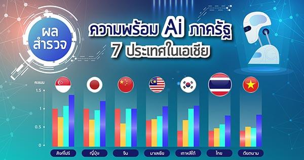 ความพร้อม AI ภาครัฐ 7 ประเทศอาเซียน