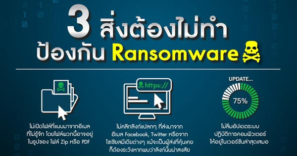 ป้องกัน Ransomeware