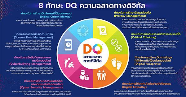ความฉลาดทางดิจิทัล DQ (Digital Intelligence)
