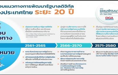กรอบแนวทางการพัฒนารัฐบาลดิจิทัลของประเทศไทย ระยะ 20 ปี