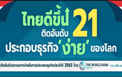 ไทยประกอบธุรกิจ 'ง่าย' ติดอันดับที่ 21 ของโลกปี 2563 จัดอันดับโดย The World Bank
