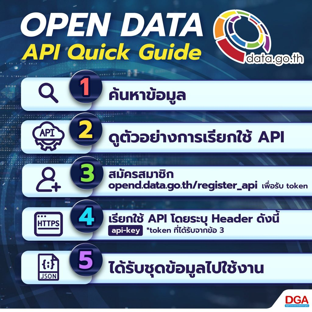 Open Data API Quick Guide