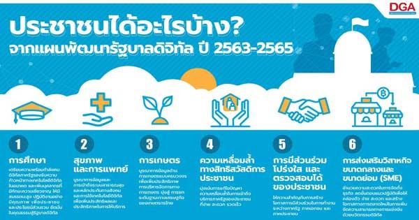 จากแผนพัฒนารัฐบาลดิจิทัลของประเทศไทย