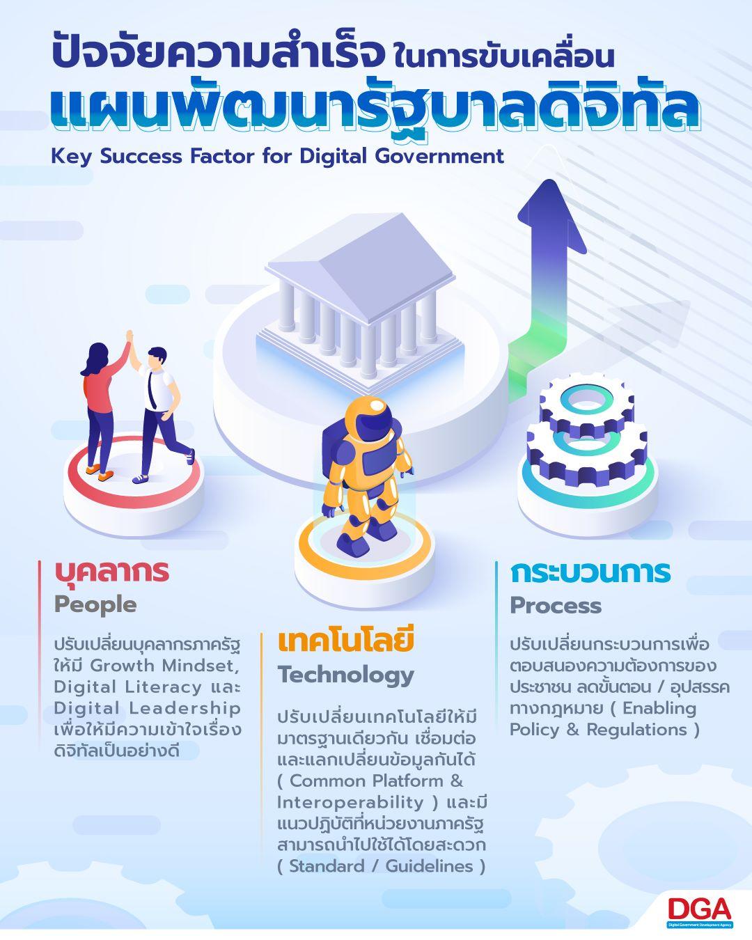 พ.ร.บ. รัฐบาลดิจิทัล Digital Government