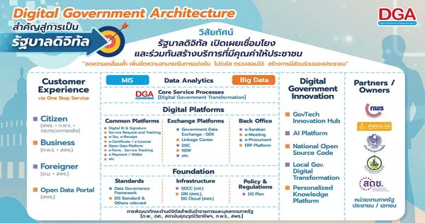Digital Government Architecture